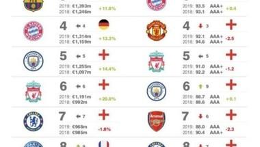 ريال مدريد النادي الأعلى قيمة تجارية في العالم