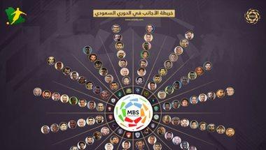 """خريطة الأجانب في الدوري السعودي .. الصدارة """"برازيلية""""   سعودى سبورت"""