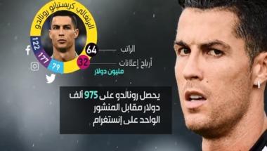 بالفيديو.. تعرف إلى ملوك التواصل الاجتماعي في كرة القدم