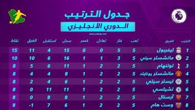 جدول ترتيب الدوري الإنجليزي بعد الجولة الخامسة.. السيتي يسقط وليفربول يحلق في القمة | سعودى سبورت