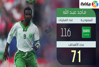 ماجد عبد الله الهداف التاريخي للمنتخب السعودي برصيد 71 هدف